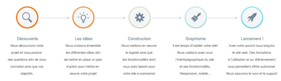methode_site-ecommerce